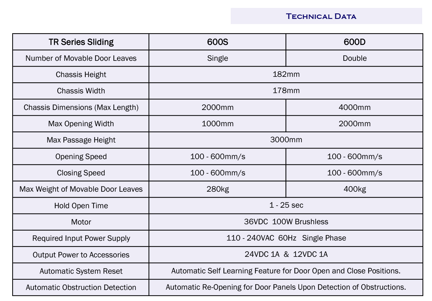 TR600 Tech